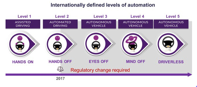 Levels of automation - auto-mat ch