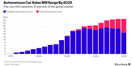 Autonomous Car sales will surge by 2035