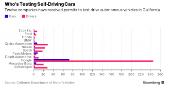 Who's testing self-driving cars